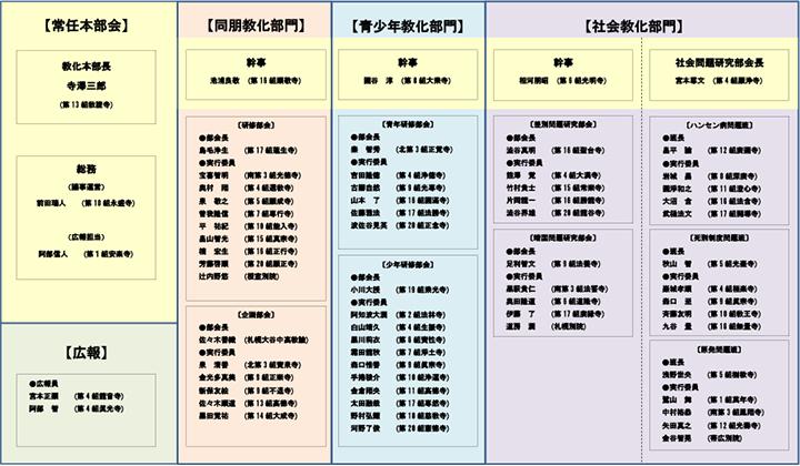 教化本部体制表